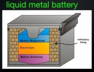 Futuristic Technology, Innovations in Energy Storage - Professor Don Sadoway, Liquid-Metal Battery, Green Technology, Renewable Energy, MIT Club, Future Energy