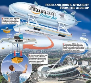 Drone Delivery, Amazon Airship, Futuristic Blimp, Self Driving Aircraft, The Future of Aviation